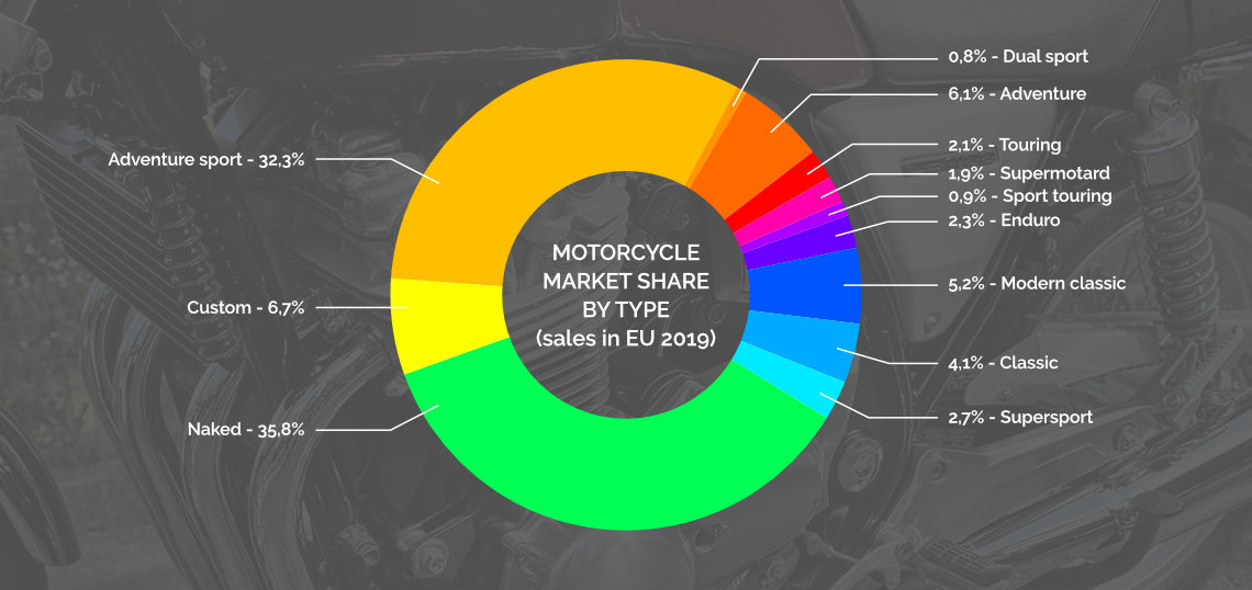 Motorcycle types market share